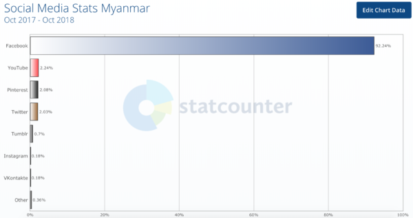 Social Media Statistics for Myanmar October 2017 - October 2018 - ibuildcompanies.com by Jeanne Heydecker
